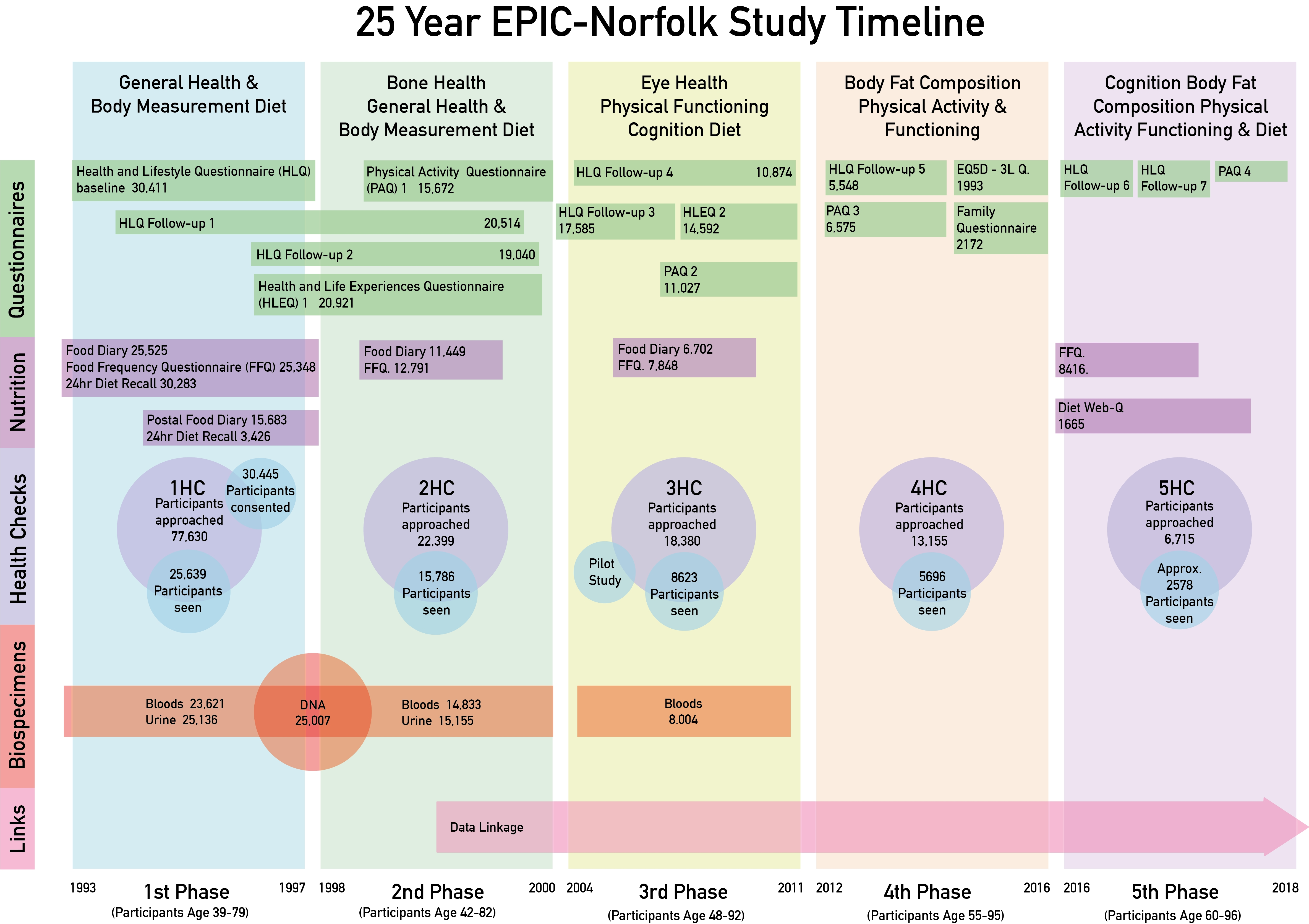 EPIC-Norfolk: Summary Findings & Results